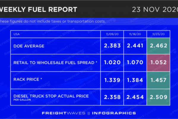 Weekly Fuel Report: November 23, 2020