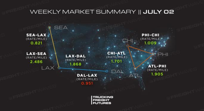 Trucking Freight Futures Market Summary: Week Ending 07-02-2020