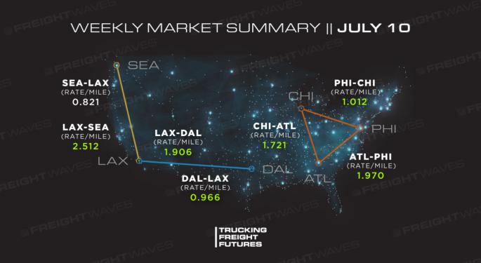 Trucking Freight Futures Market Summary: Week Ending 07-10-2020