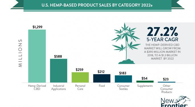Cannabis Companies Beginning To Ante Up For Bets On Hemp