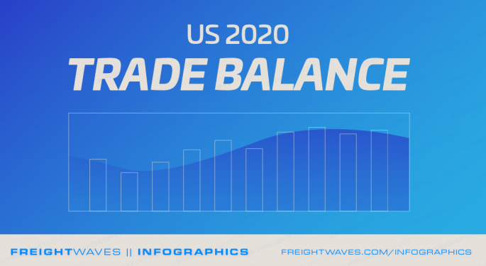 Daily Infographic: US 2020 Trade Balance