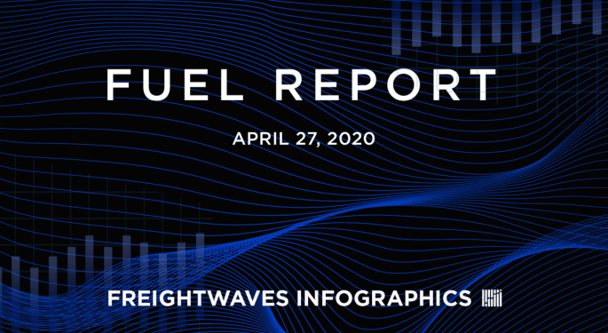 Weekly Fuel Report: April 27, 2020