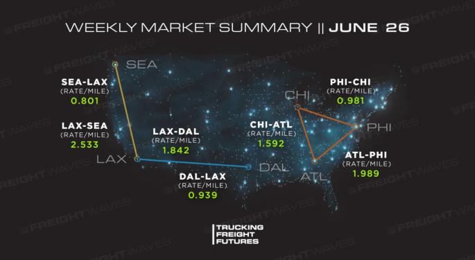 Trucking Freight Futures Market Summary: Week Ending 6-26-2020