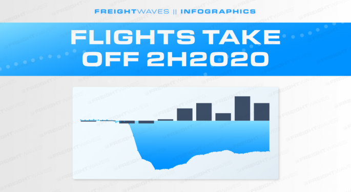 Daily Infographic: Flights Take Off 2H2020