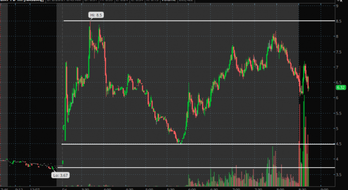Why Did Lixte Biotechnology Gap Up 100% Today?
