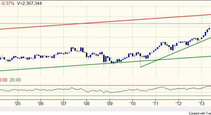 Automatic Data Processing Testing Long Term Uptrend Channel; Profit-Taking Time?