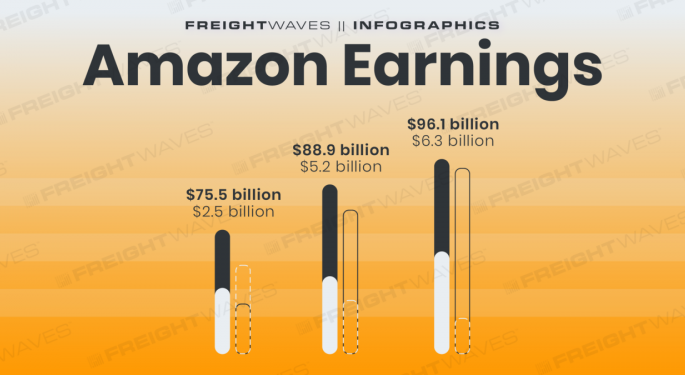 Daily Infographic: Amazon Earnings