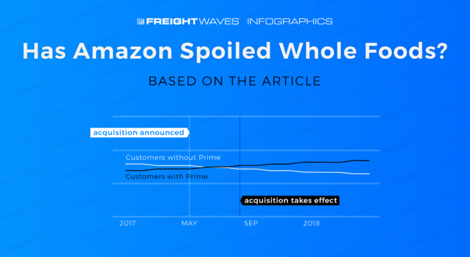 Daily Infographic: Has Amazon Spoiled Whole Foods?