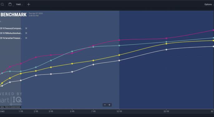 ChartIQ Intros Term Structure Graph For Fixed Income, Derivatives Market