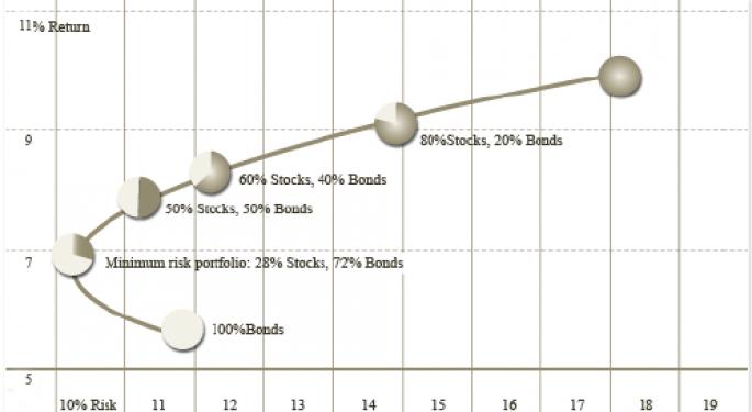 JPMorgan sugiere inversiones alternativas pospandemia