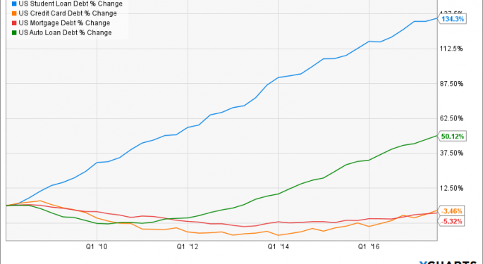 YCharts Visualizes All The Data A Financial Advisor Needs