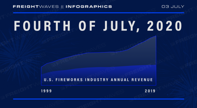 Fourth of July, 2020: U.S. Fireworks Industry Annual Revenue