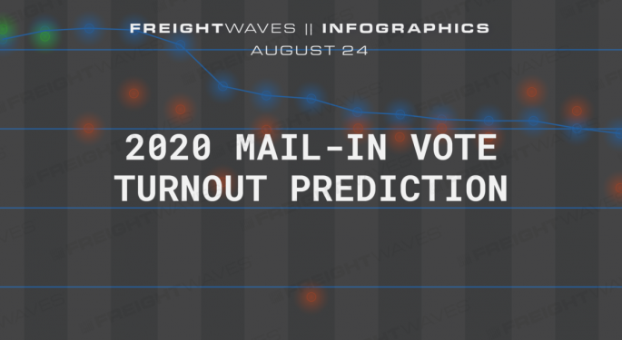 Daily Infographic: 2020 Mail-In Vote Turnout Prediction