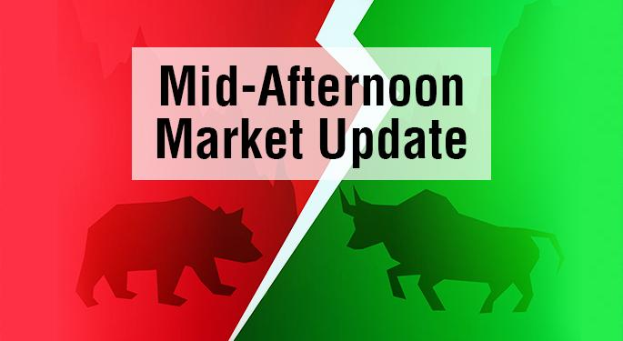 Mid-Afternoon Market Update: Dow Falls 70 Points; Aerie Pharmaceuticals Shares Plunge