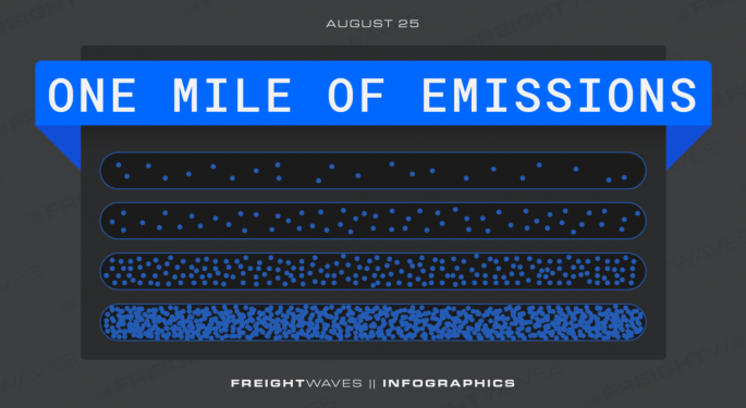 Daily Infographic: One Mile Of Emissions