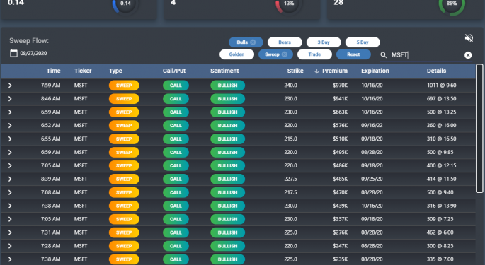 'Beat The Suits And Ties': How SweepCast's Option Order Flow Insights Help You Make Money In The Market