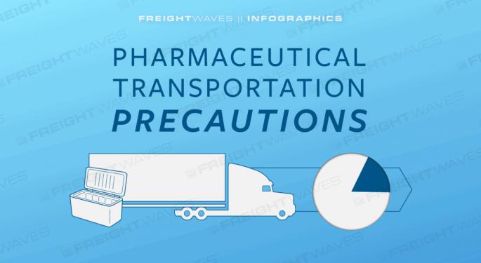 Daily Infographic: Pharmaceutical Transportation Precautions