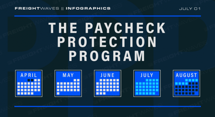 Daily Infographic: The Paycheck Protection Program