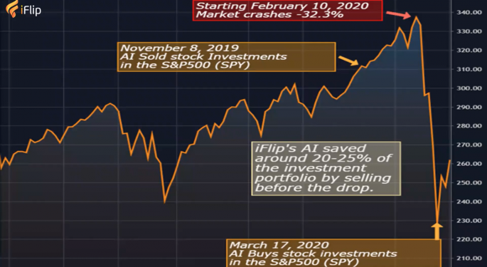 How Artificial Intelligence Helped iFlip Save Investor Returns During The 2020 Market Crash