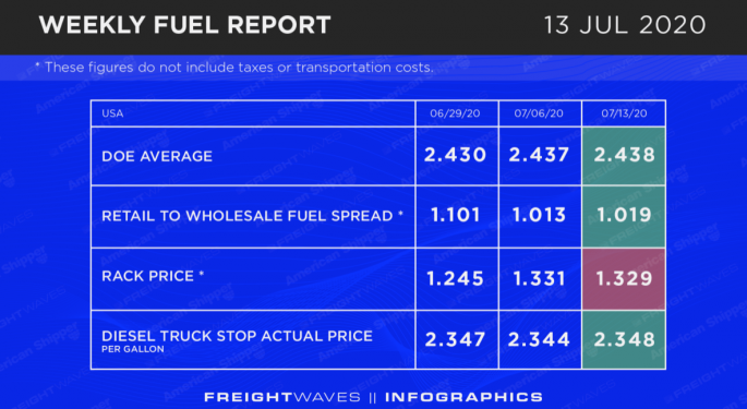 Weekly Fuel Report: July 13, 2020