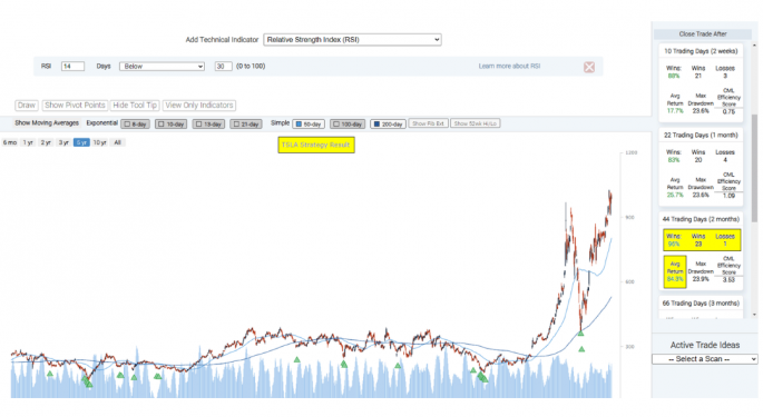 'Breaking The Information Asymmetry': Capital Market Laboratories Launches Technical Analysis Chart Profit Builder