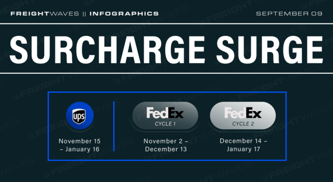 Daily Infographic: Surcharge Surge