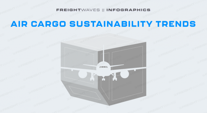 Daily Infographic: Air Cargo Sustainability Trends