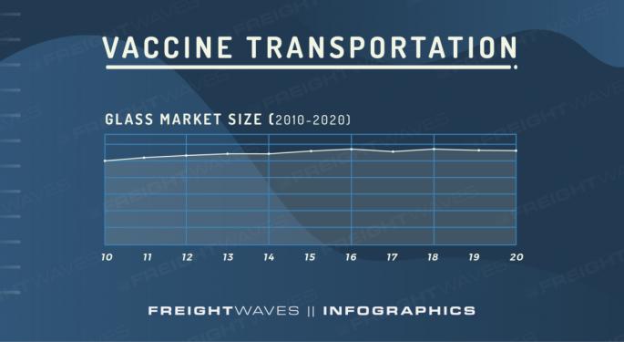 Vaccine Transportation