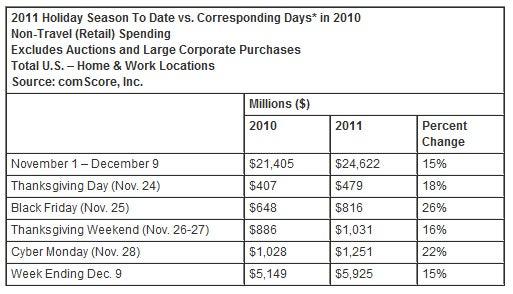 comscore_holiday_sales_1.jpg