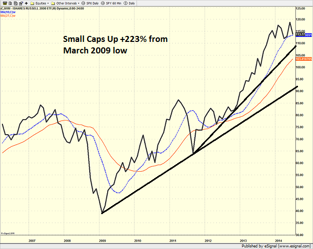 iwm_monthly_7-21-14.png
