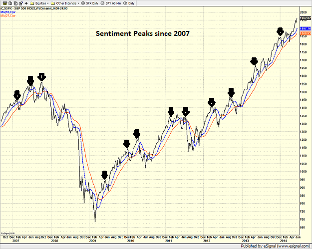 spx_weekly-6-20-14.png
