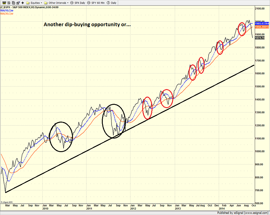 spx_weekly_10.13.14.png