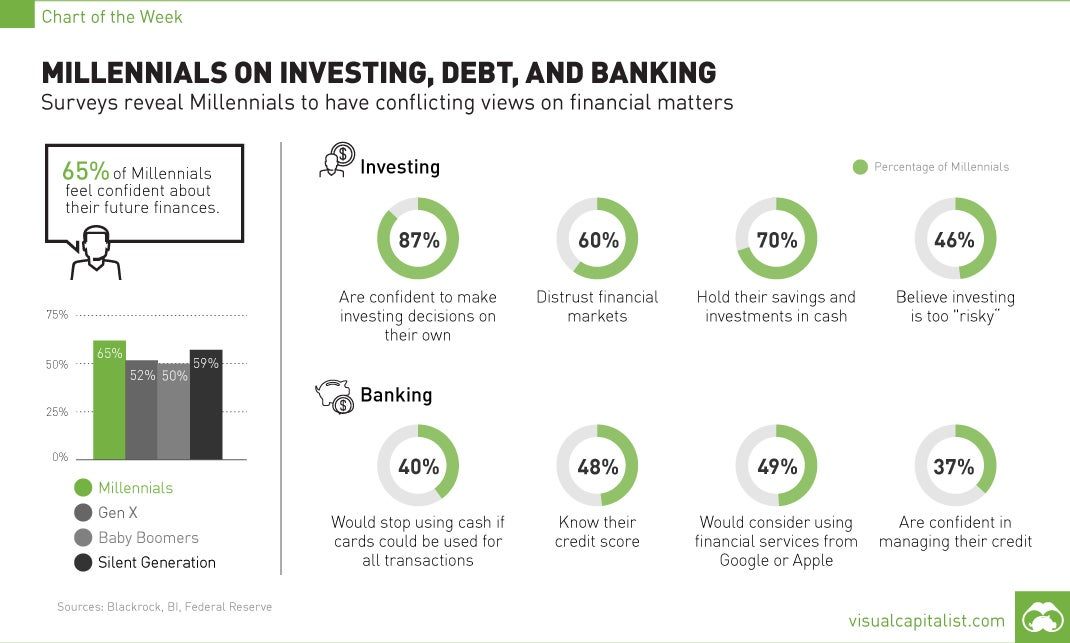 Millennials On Investing, Debt And Banking