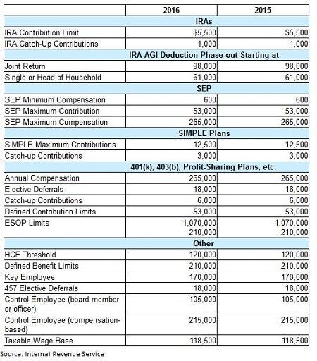 retirement-plan-contribution-limits-2016.jpg