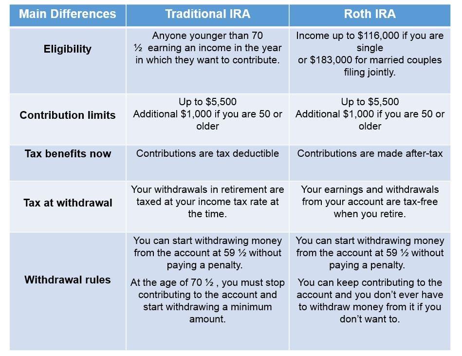 differences_ira_roth_ira_share.jpg