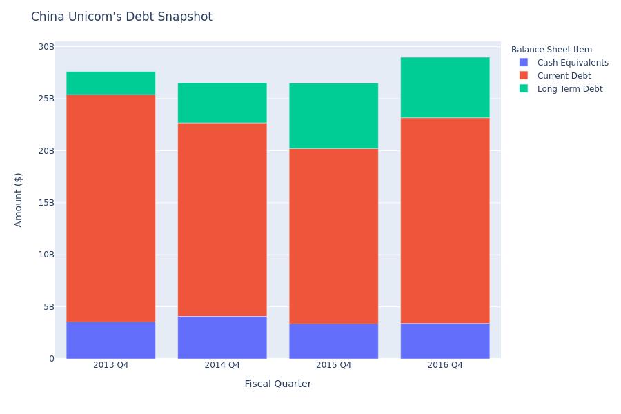 A Look Into China Unicom's Debt