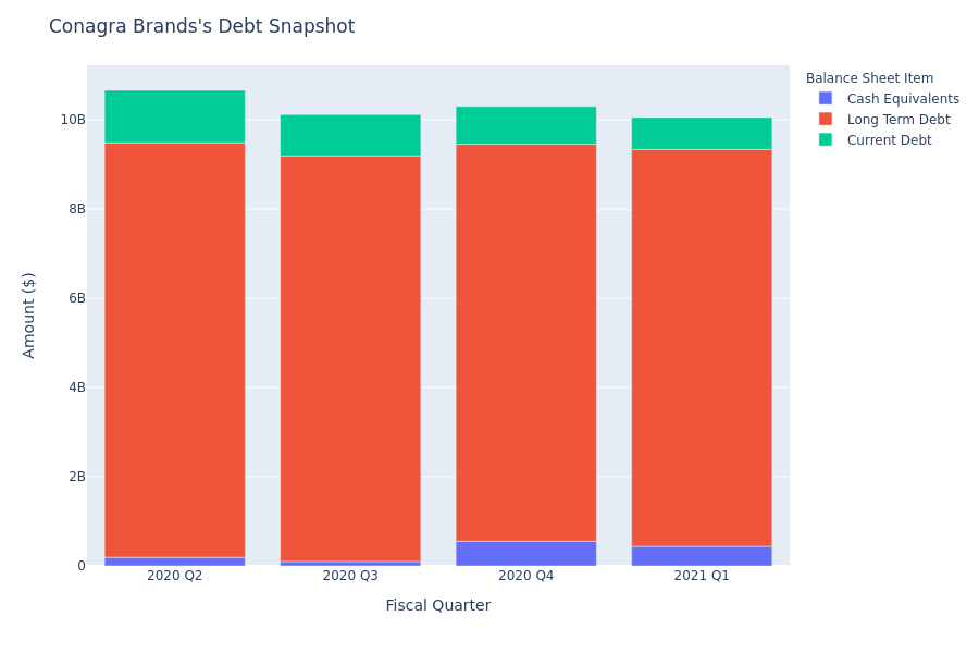 What Does Conagra Brands's Debt Look Like?
