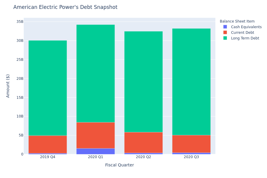 What Does American Electric Power's Debt Look Like?