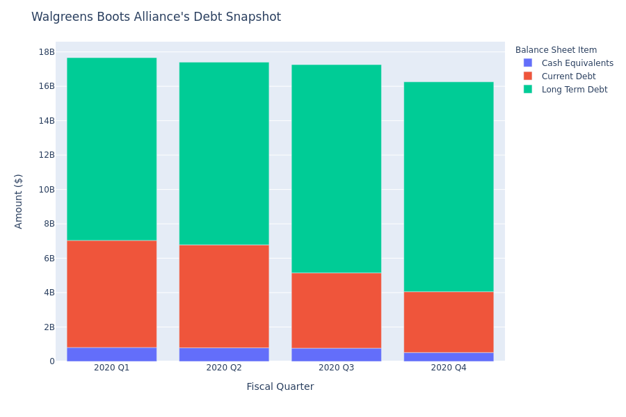 A Look Into Walgreens Boots Alliance's Debt
