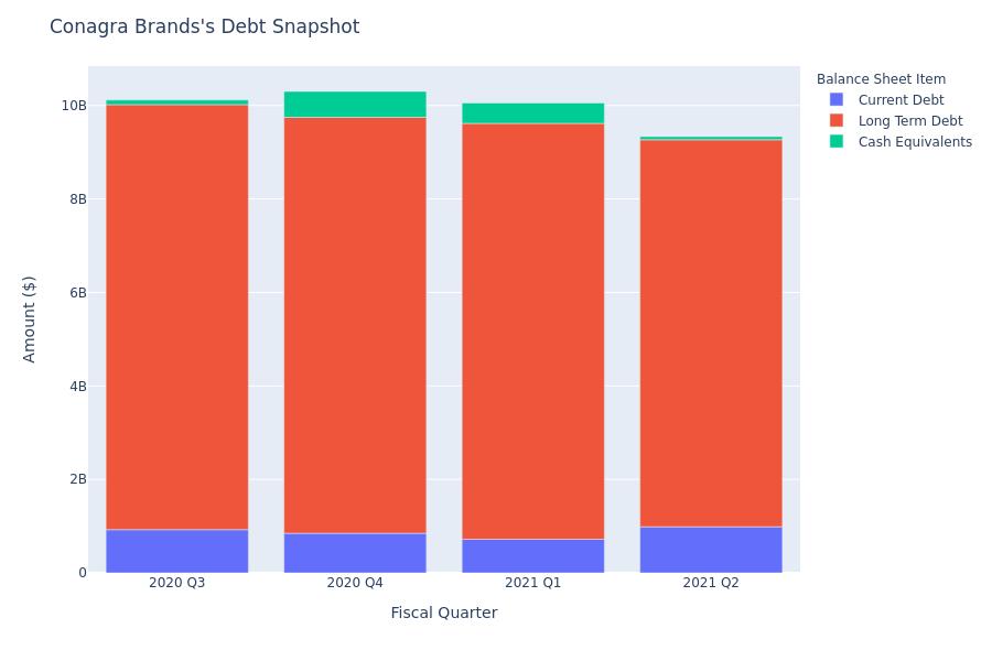 A Look Into Conagra Brands's Debt