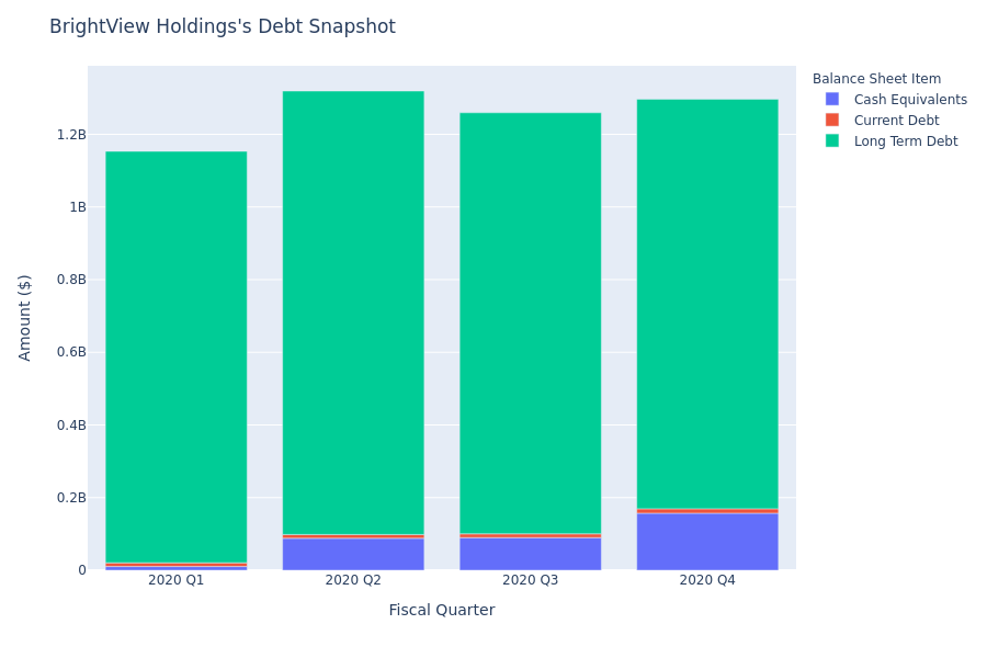 What Does BrightView Holdings's Debt Look Like?