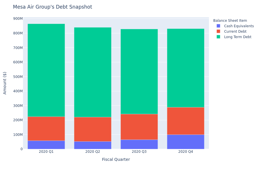 Mesa Air Group's Debt Overview