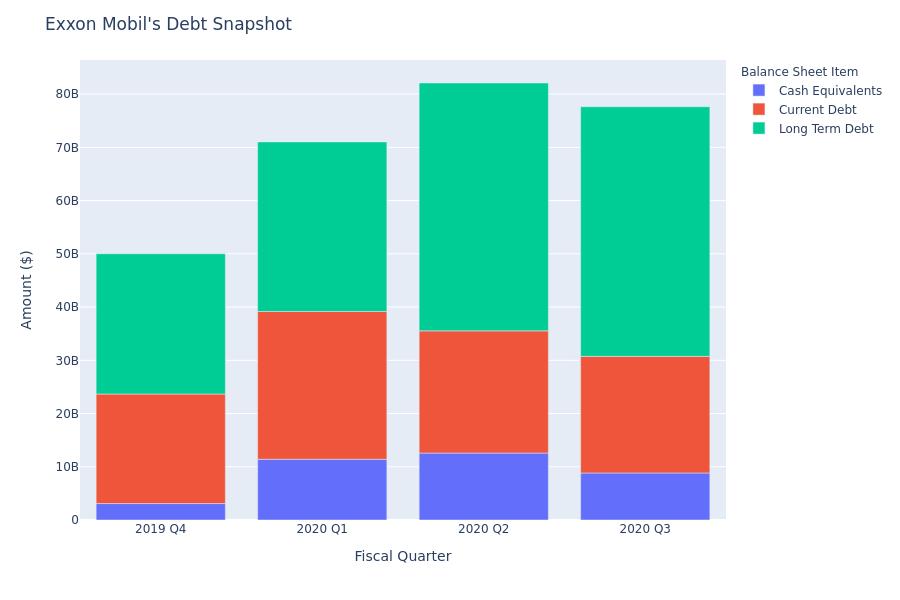 Exxon Mobil's Debt Overview