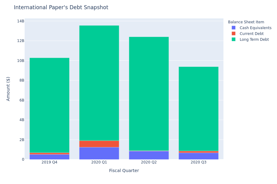 International Paper's Debt Overview