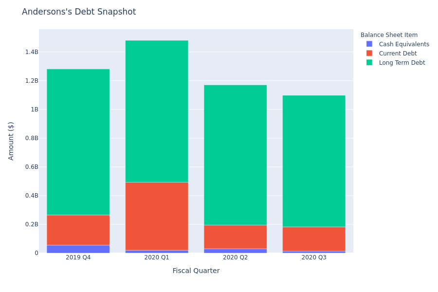 Andersons's Debt Overview