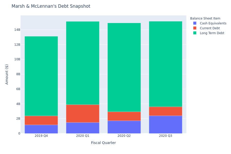 Marsh & McLennan's Debt Overview