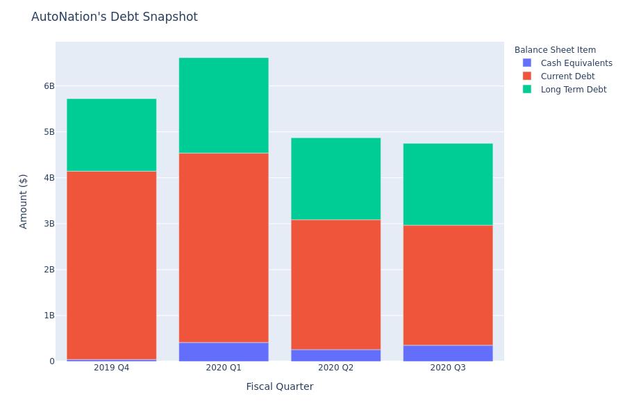 AutoNation's Debt Overview