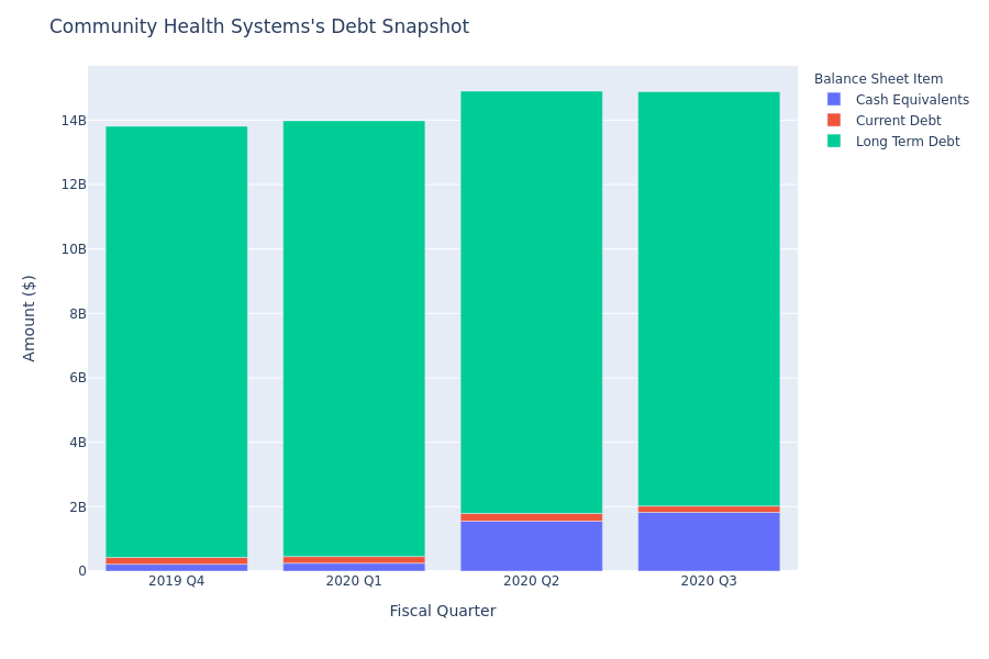 Community Health Systems's Debt Overview