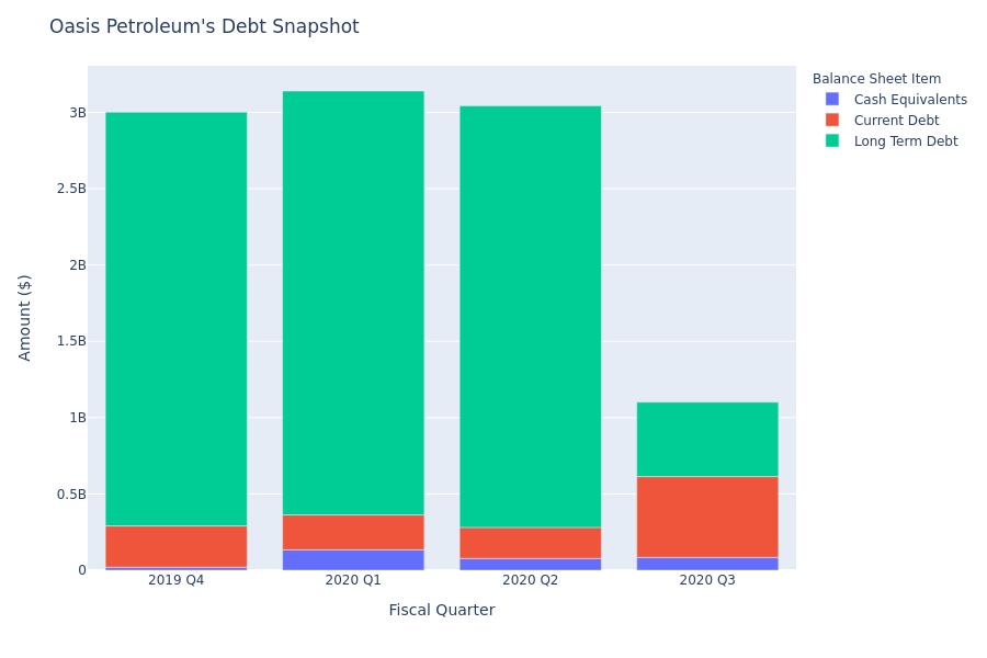 Oasis Petroleum's Debt Overview