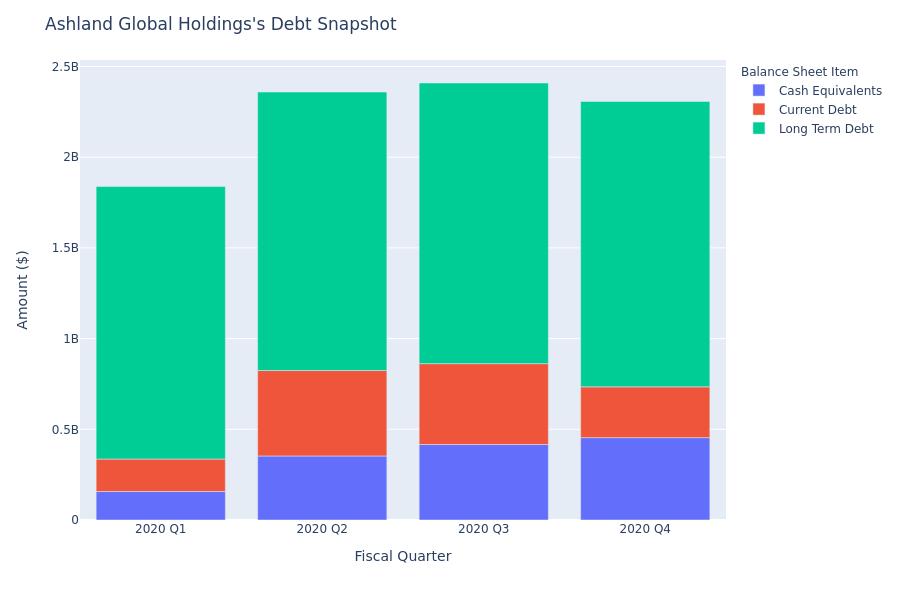 A Look Into Ashland Global Holdings's Debt